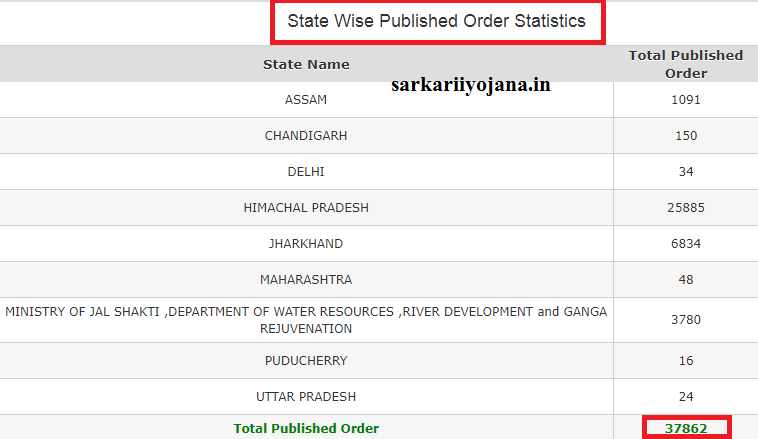 Manav Sampada State Wise Published Order Statistics