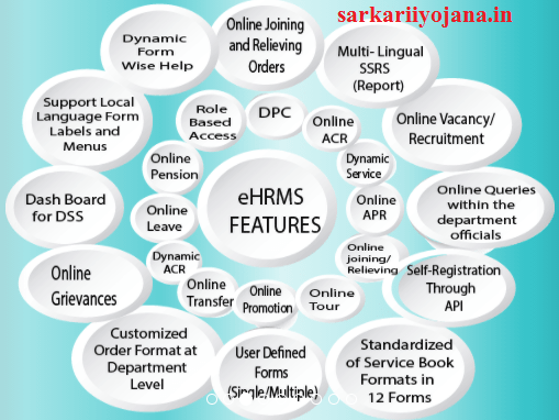 eHRMS Features