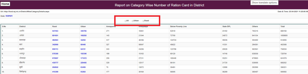 district wise list rajasthan ration card